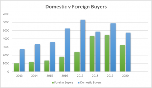 Domestic v Foreign Buyers